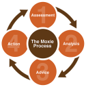 moxieprocessoverview